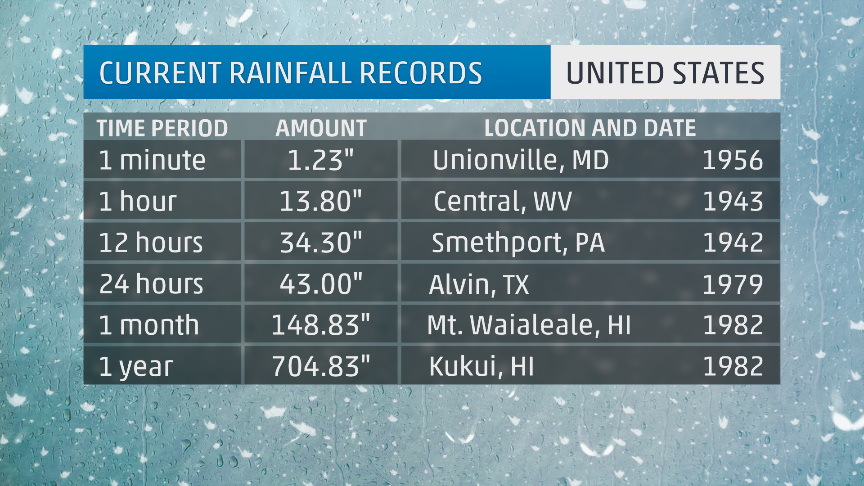 10 Extreme Weather Records that are Hard to Believe